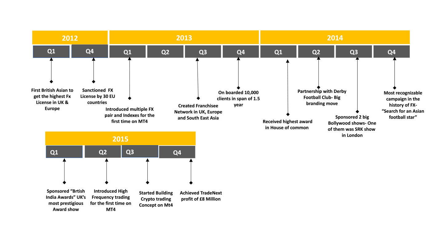 tradenext-chart